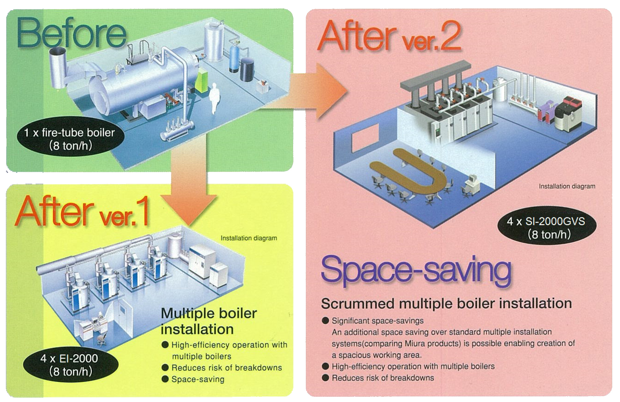 Miura Boiler Wiring Diagram Munchkin Luxury Manual Image Collection Electrical Iry Space Saving Why Pt Indonesia