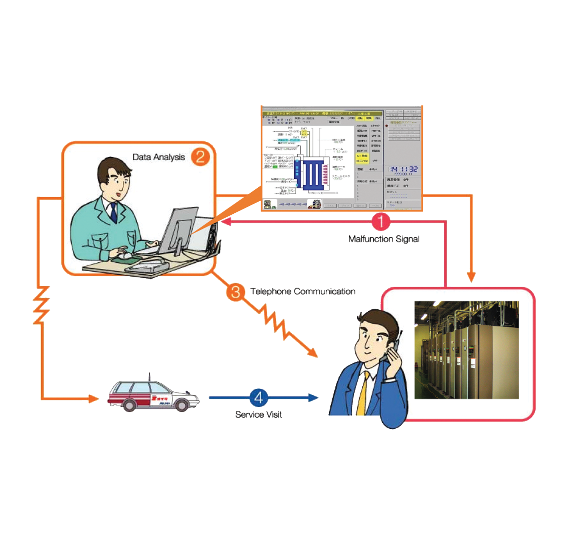 Miura Online Maintenance